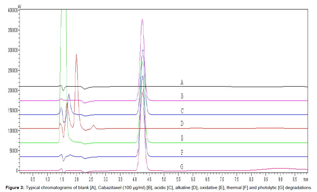 bioequivalence-bioavailability-chromatograms-cabazitaxel-oxidative