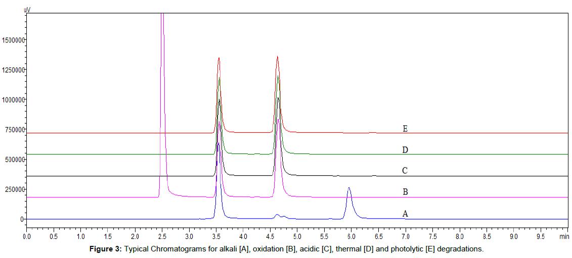 bioequivalence-bioavailability-chromatograms-photolytic-degradations