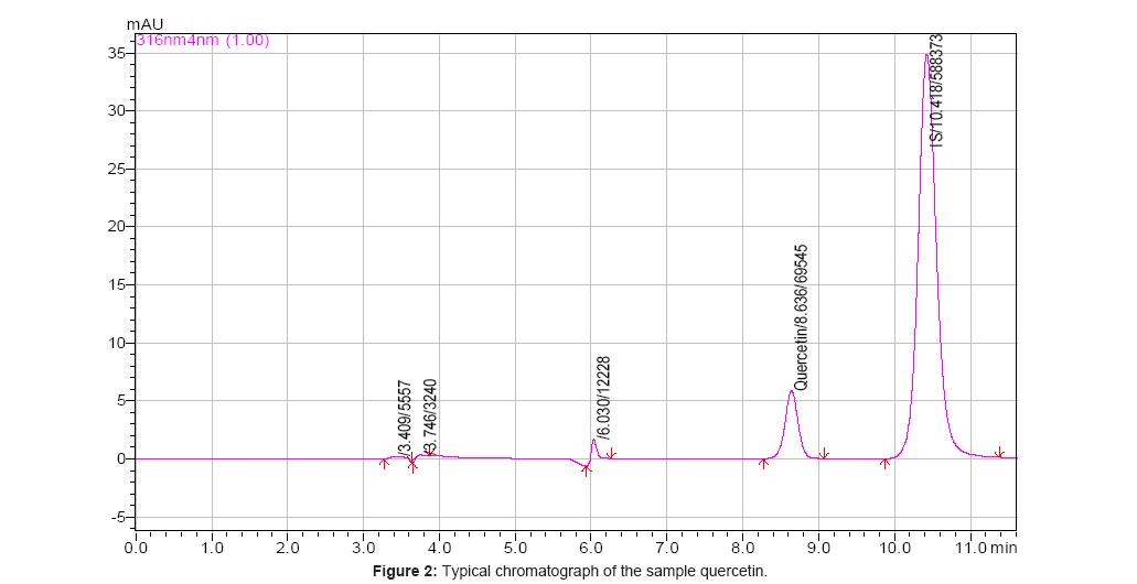 bioequivalence-bioavailability-chromatograph