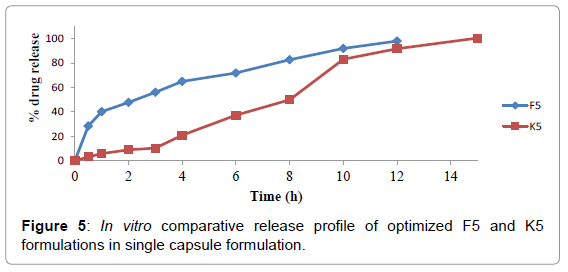 bioequivalence-bioavailability-comparative-release