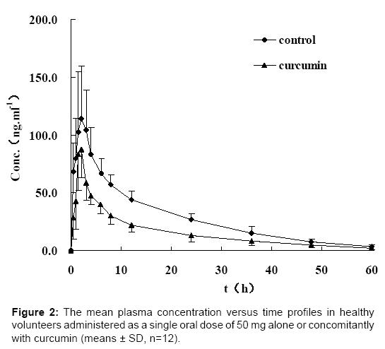 bioequivalence-bioavailability-concomitantly