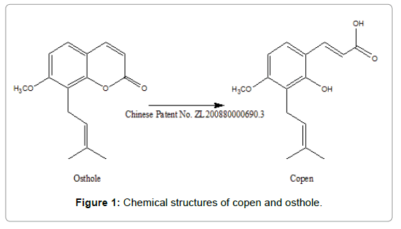 bioequivalence-bioavailability-copen-osthole