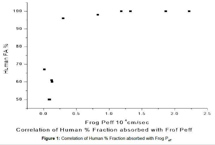 bioequivalence-bioavailability-correlation-human
