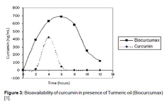 bioequivalence-bioavailability-curcumin-turmeric-biocurcumax