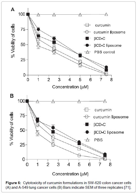bioequivalence-bioavailability-cytotoxicity-curcumin-cancer