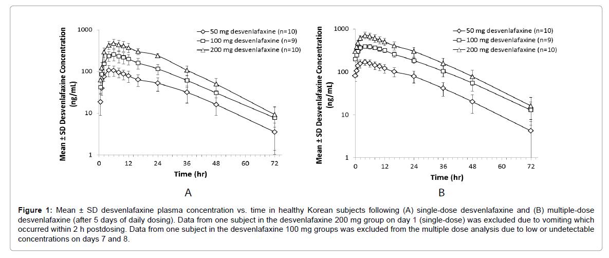 bioequivalence-bioavailability-desvenlafaxine-plasma