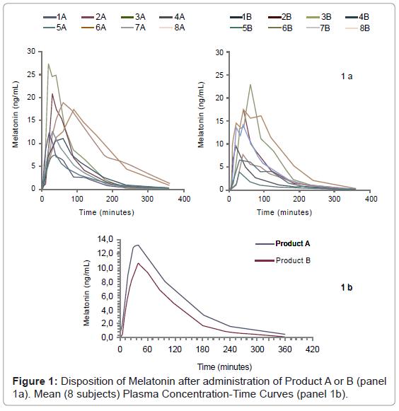 bioequivalence-bioavailability-disposition-melatonin
