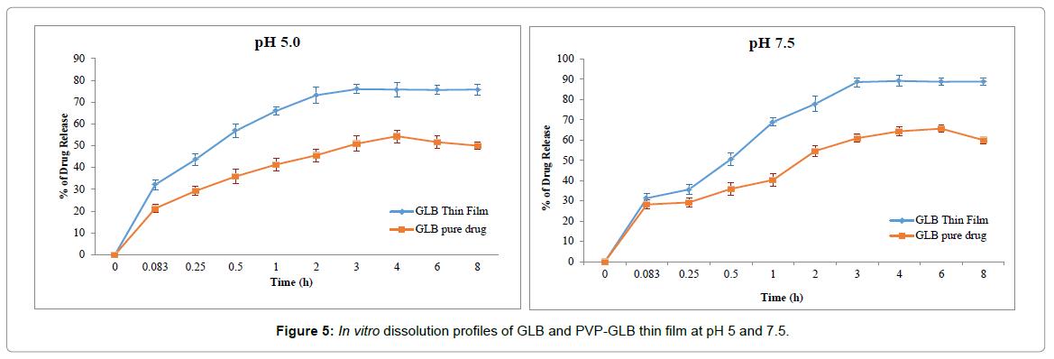 bioequivalence-bioavailability-dissolution-profiles