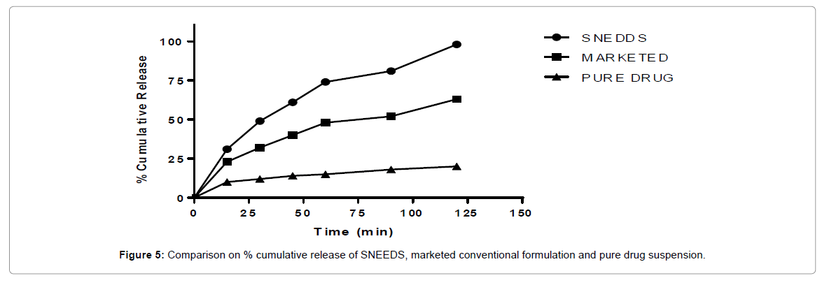 bioequivalence-bioavailability-drug-suspension