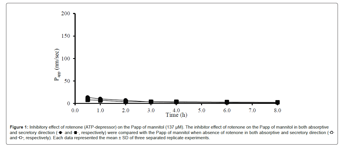 bioequivalence-bioavailability-effect-rotenone
