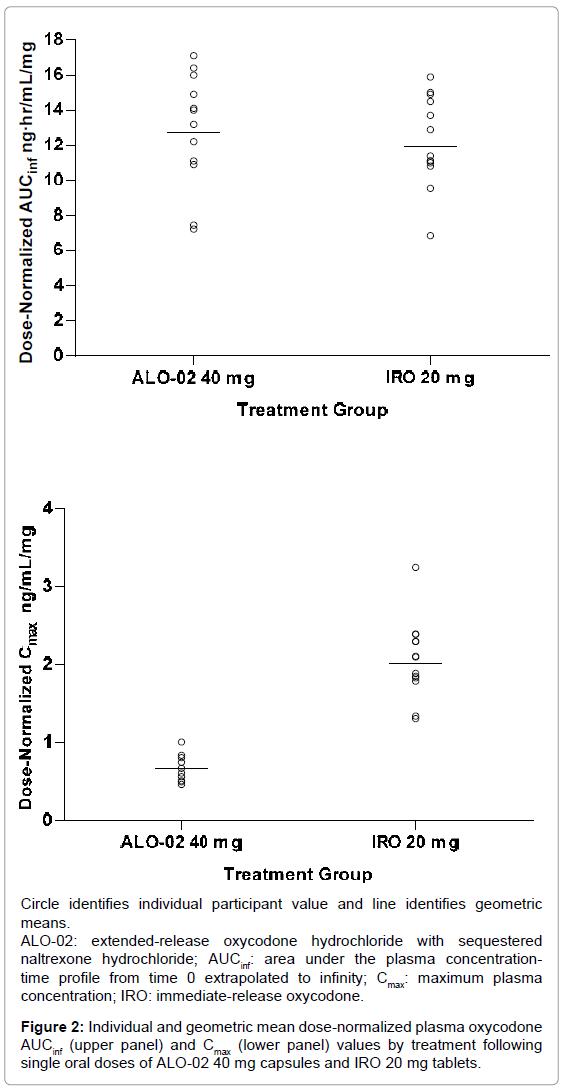 bioequivalence-bioavailability-geometric-plasma-oxycodone