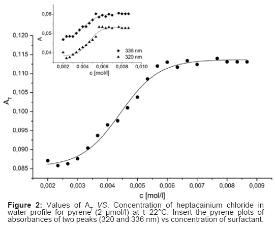 bioequivalence-bioavailability-heptacainium