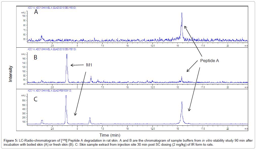 bioequivalence-bioavailability-lc-chromatogram