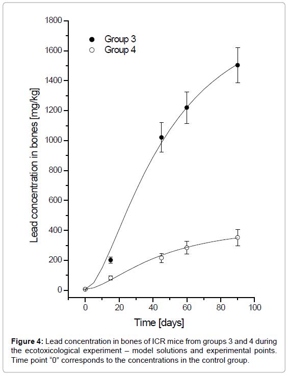 bioequivalence-bioavailability-lead-bones