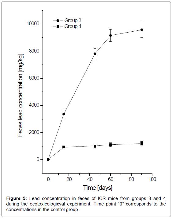 bioequivalence-bioavailability-lead-feces