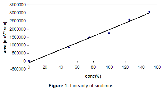 bioequivalence-bioavailability-linearity-sirolimus