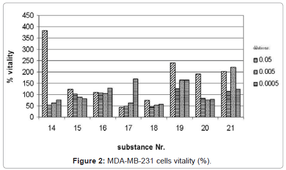 bioequivalence-bioavailability-mda-mb-cells-vitality