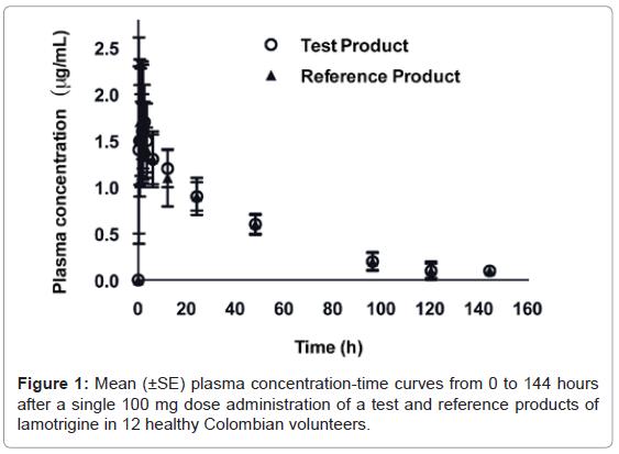 bioequivalence-bioavailability-mean-144-hours