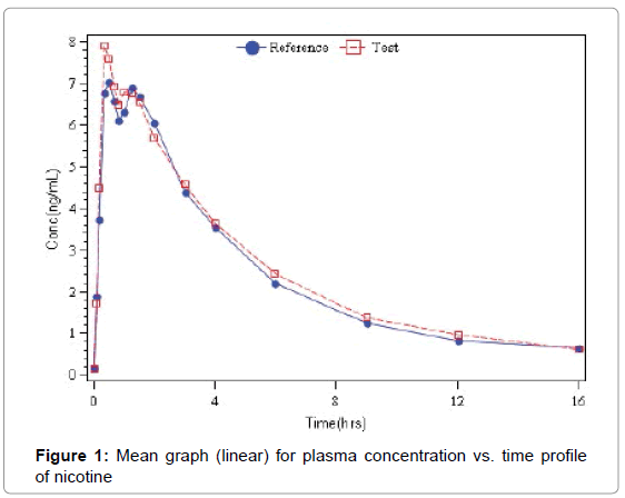 bioequivalence-bioavailability-mean-graph-plasma