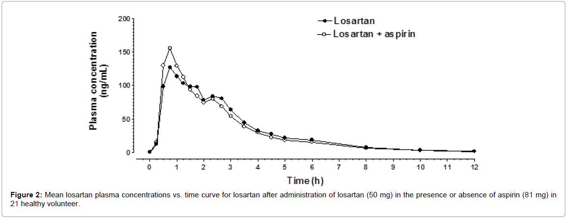 bioequivalence-bioavailability-mean-losartan-concentrations