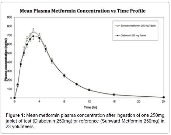 bioequivalence-bioavailability-mean-metformin-plasma