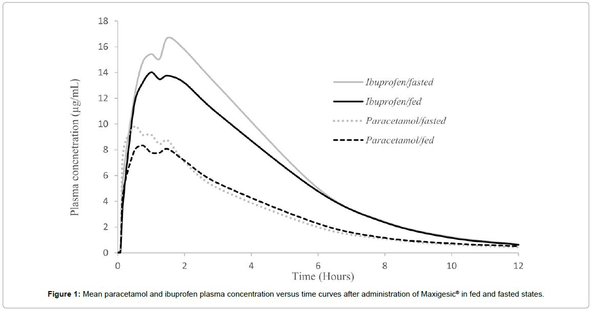 bioequivalence-bioavailability-mean-paracetamol
