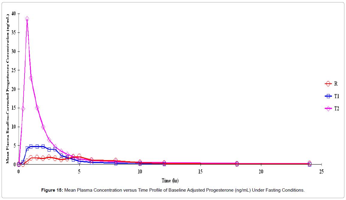 bioequivalence-bioavailability-mean-plasma-adjusted