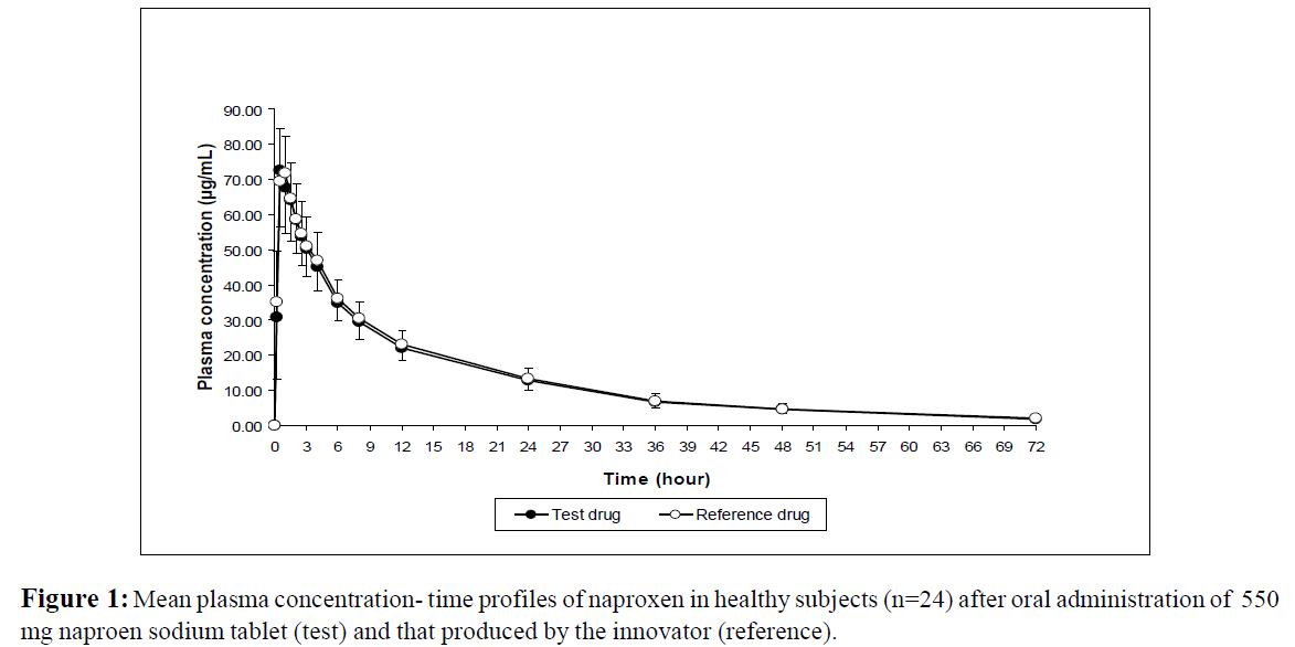 bioequivalence-bioavailability-mean-plasma-concentration
