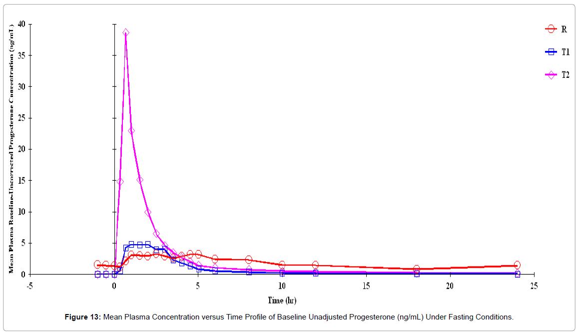 bioequivalence-bioavailability-mean-plasma-unadjusted-2