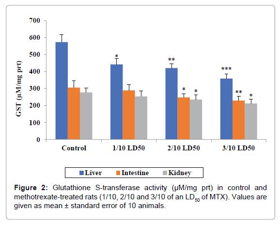 bioequivalence-bioavailability-methotrexate-treated