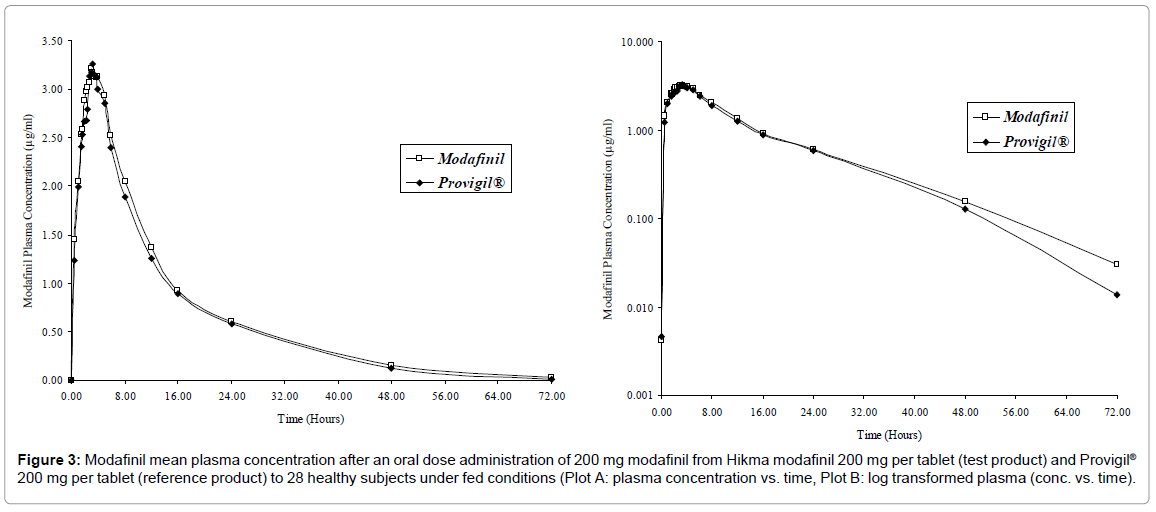 bioequivalence-bioavailability-modafinil-plasma-fed