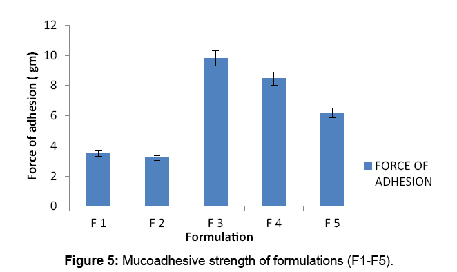 bioequivalence-bioavailability-mucoadhesive