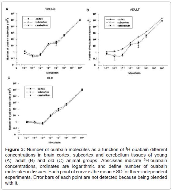 bioequivalence-bioavailability-number-ouabain