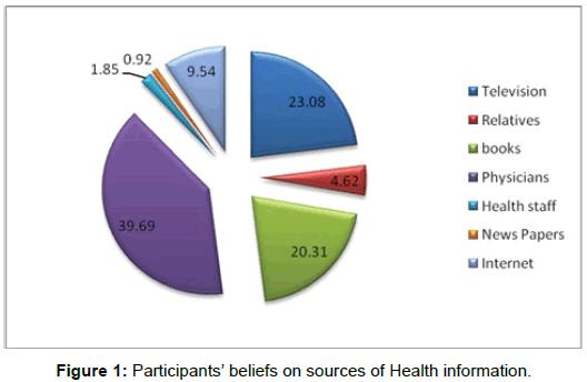 bioequivalence-bioavailability-participants-health-information