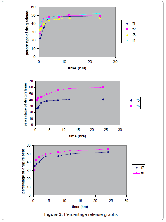 bioequivalence-bioavailability-percentage-release-graphs