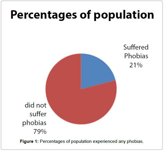 bioequivalence-bioavailability-percentages-phobias