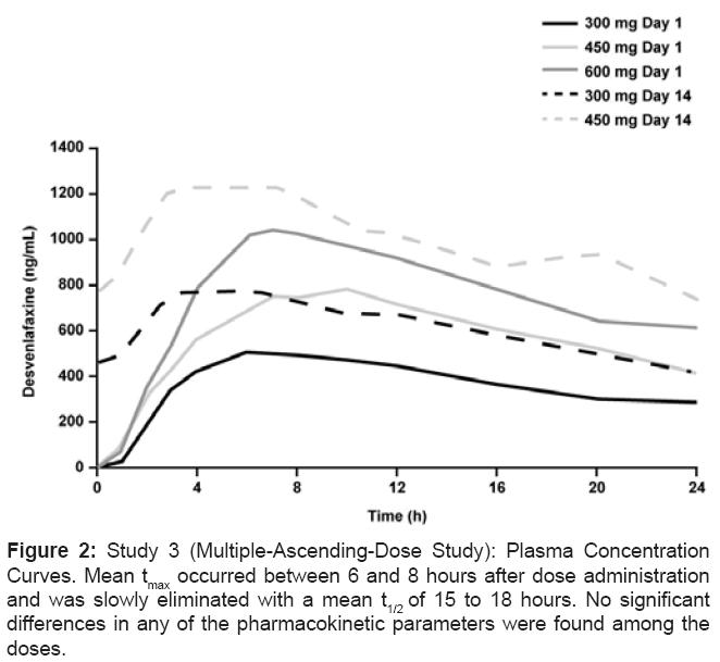 bioequivalence-bioavailability-pharmacokinetic