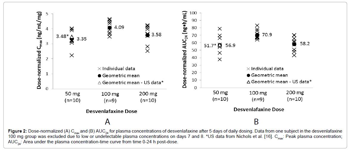 bioequivalence-bioavailability-plasma-concentrations