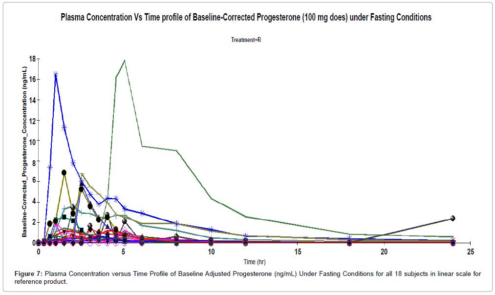bioequivalence-bioavailability-plasma-linear-scale