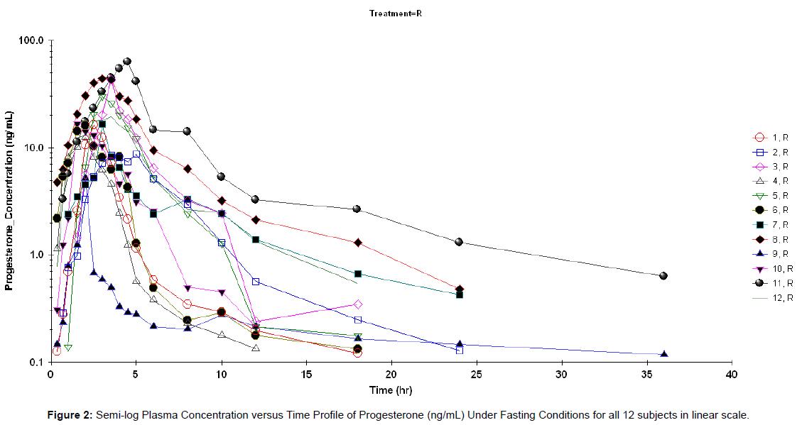bioequivalence-bioavailability-plasma-progesterone-scale