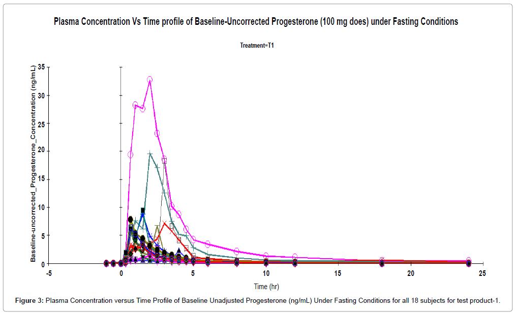bioequivalence-bioavailability-plasma-test-product-1