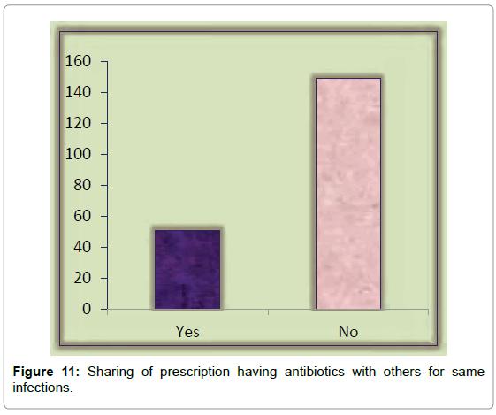 bioequivalence-bioavailability-prescription-having-antibiotics