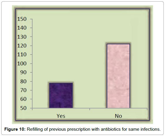 bioequivalence-bioavailability-previous-prescription