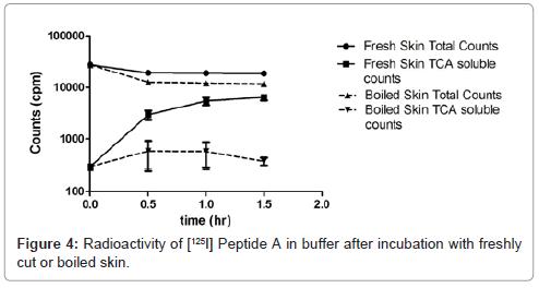 bioequivalence-bioavailability-radioactivity-buffer