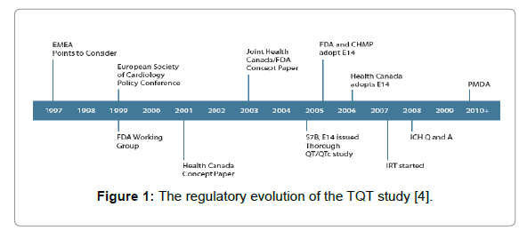 bioequivalence-bioavailability-regulatory-evolution