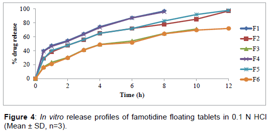 bioequivalence-bioavailability-release-famotidine