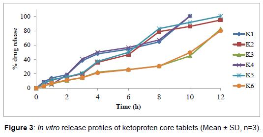 bioequivalence-bioavailability-release-ketoprofen