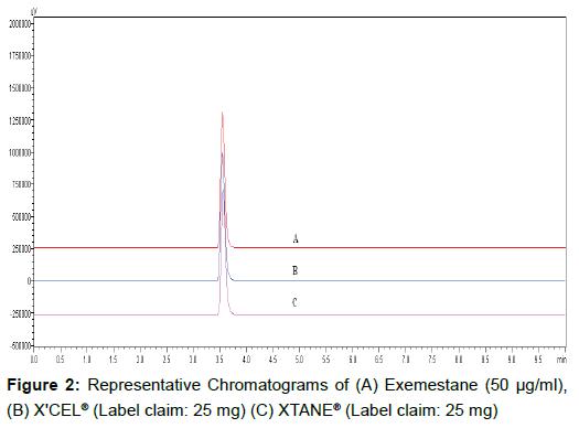 bioequivalence-bioavailability-representative-exemestane