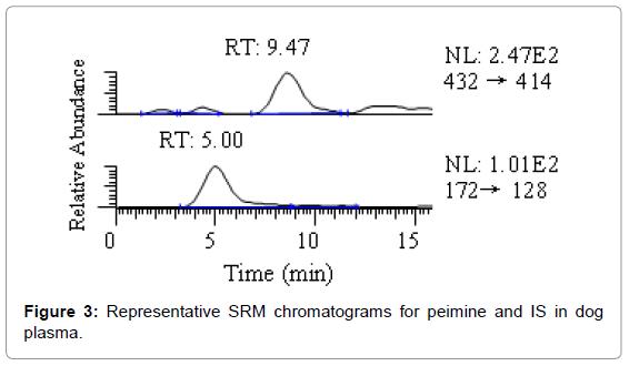 bioequivalence-bioavailability-representative-srm