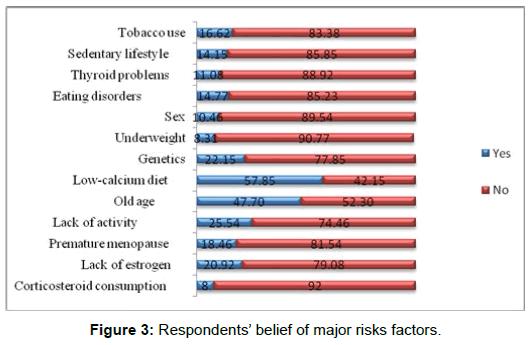 bioequivalence-bioavailability-respondents-major-risks